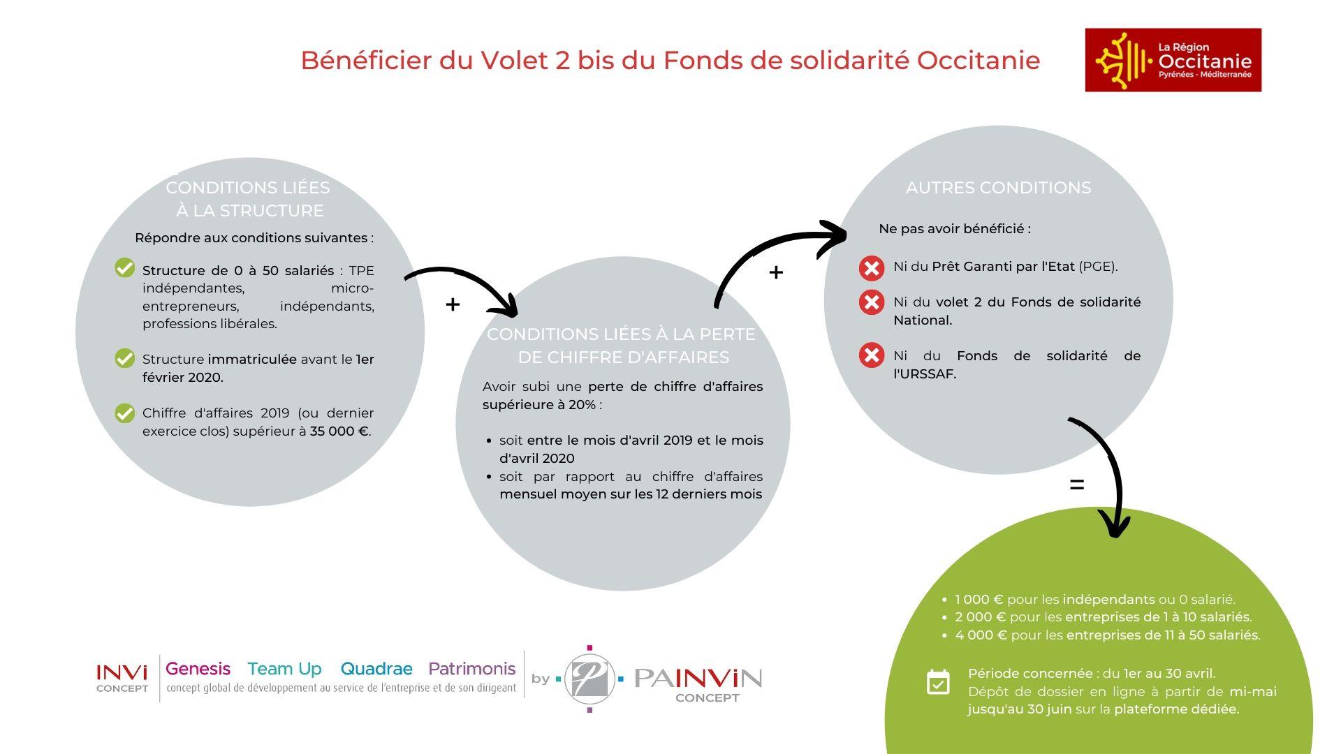 infographie volet 2 bis du fonds de solidarité mis en place par la région occitanie